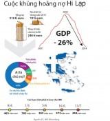 Châu Âu thiệt hại ra sao khi Hi Lạp rời khối đồng euro?