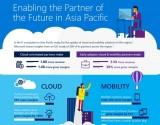 Đám mây và di động trong là mô hình sinh lợi cho doanh nghiệp