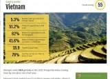 Việt Nam xếp thứ 55 trong danh sách quốc gia thịnh vượng