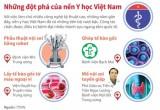 Những đột phá trong nền Y học Việt Nam