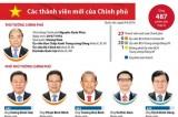 [Infographics] Thông tin về các thành viên mới của chính phủ