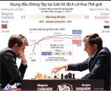 Đông-Tây đụng độ ở giải vô địch cờ Vua thế giới