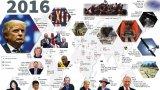 Những sự kiện nổi bật của thế giới trong năm 2016