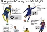 Những cầu thủ bóng đá lương cao nhất thế giới