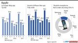 Doanh thu của hãng Apple đã tăng 7%, lên mức 45,4 tỉ USD