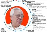 [Infographics] Đồng chí Võ Văn Kiệt - một nhà lãnh đạo tài năng