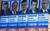 Nước Nga trước cuộc bầu cử Tổng thống