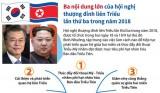 Ba nội dung lớn của hội nghị thượng đỉnh liên Triều 2018 lần thứ ba