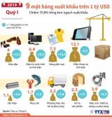 9 mặt hàng có kim ngạch xuất khẩu trên 1 tỉ USD trong quý 1
