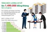 Tăng mức lương cơ sở lên 1,49 triệu đồng mỗi tháng từ ngày 01/7
