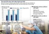 [Infographics] Thu hút vốn FDI năm 2019 đạt trên 38 tỉ USD