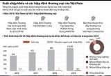 [Infographics] Xuất nhập khẩu và các hiệp định thương mại của Việt Nam