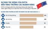 [Infographics] Dự báo tác động của EVFTA đến tăng trưởng ngành hàng
