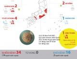 Việt Nam công bố ca nhiễm virus SARS-CoV-2 thứ 34
