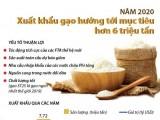 [Infographics] Mục tiêu xuất khẩu gạo năm 2020 đạt hơn 6 triệu tấn