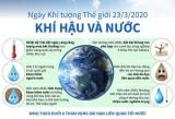 [Infographics] Ngày Khí tượng Thế giới 23/3/2020: Khí hậu và Nước