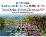 [Infographics] Khách quốc tế đến Việt Nam giảm 18,1% trong quý 1