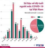 [Infographics] Số liệu về độ tuổi người mắc COVID-19 tại Việt Nam