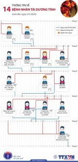 [Infographics] Thông tin về 14 bệnh nhân tái dương tính với SARS-CoV-2