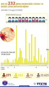 [Infographics] Đã có 232 bệnh nhân mắc COVID-19 được công bố khỏi bệnh