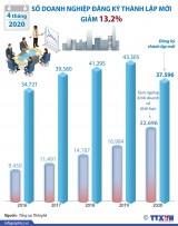 4 tháng đầu năm: Số doanh nghiệp đăng ký thành lập mới giảm 13,2%
