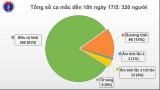 Thêm 2 ca bệnh xâm nhập, Việt Nam ghi nhận 320 ca mắc Covid-19