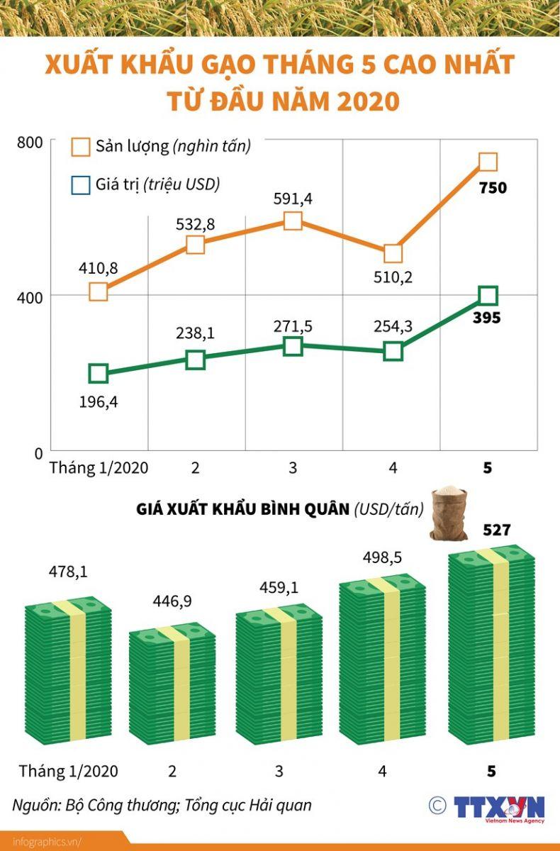 Xuất khẩu mặt hàng gạo đã tăng mạnh sau khi Chính phủ cho xuất khẩu gạo bình thường trở lại từ ngày 1/5 vừa qua.