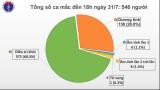 Việt Nam ghi nhận thêm 37 ca mắc Covid-19, nâng tổng số 546 ca