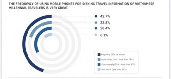 Vietnamese millennial travellers consider mobile devices essential during trips