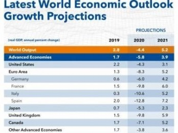 Vietnam to become 4th largest economy in Southeast Asia: IMF