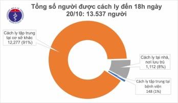 Chiều 20/10, Việt Nam ghi nhận thêm 1 ca mắc COVID-19 là nữ bệnh nhân người Ấn Độ
