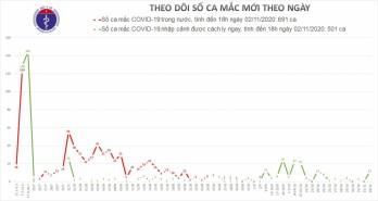 Chiều 2/11, Việt Nam có thêm 12 ca nhập cảnh mắc Covid-19