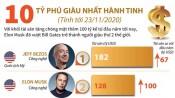 Điểm mặt 10 tỷ phú giàu nhất hành tinh