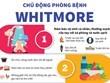 Hướng dẫn cách phòng ngừa căn bệnh nguy hiểm Whitmore