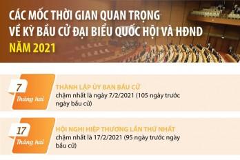 Các mốc thời gian quan trọng về kỳ bầu cử đại biểu Quốc hội, HĐND năm 2021