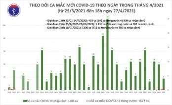 Chiều 27/4, ghi nhận 1 ca mắc COVID-19 tại nơi cách ly và 4 ca nhập cảnh