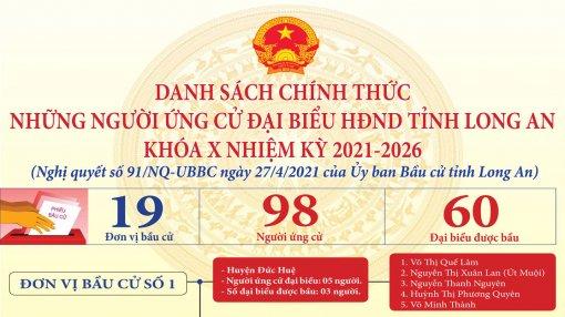 Danh sách chính thức những người ứng cử Đại biểu HĐND tỉnh Long An khóa X, nhiệm kỳ 2021-2026